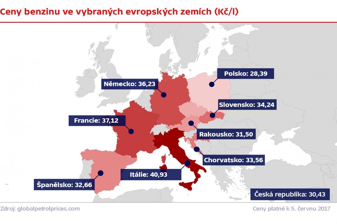Srovnání cen benzinu ve vybraných zemích Evropy