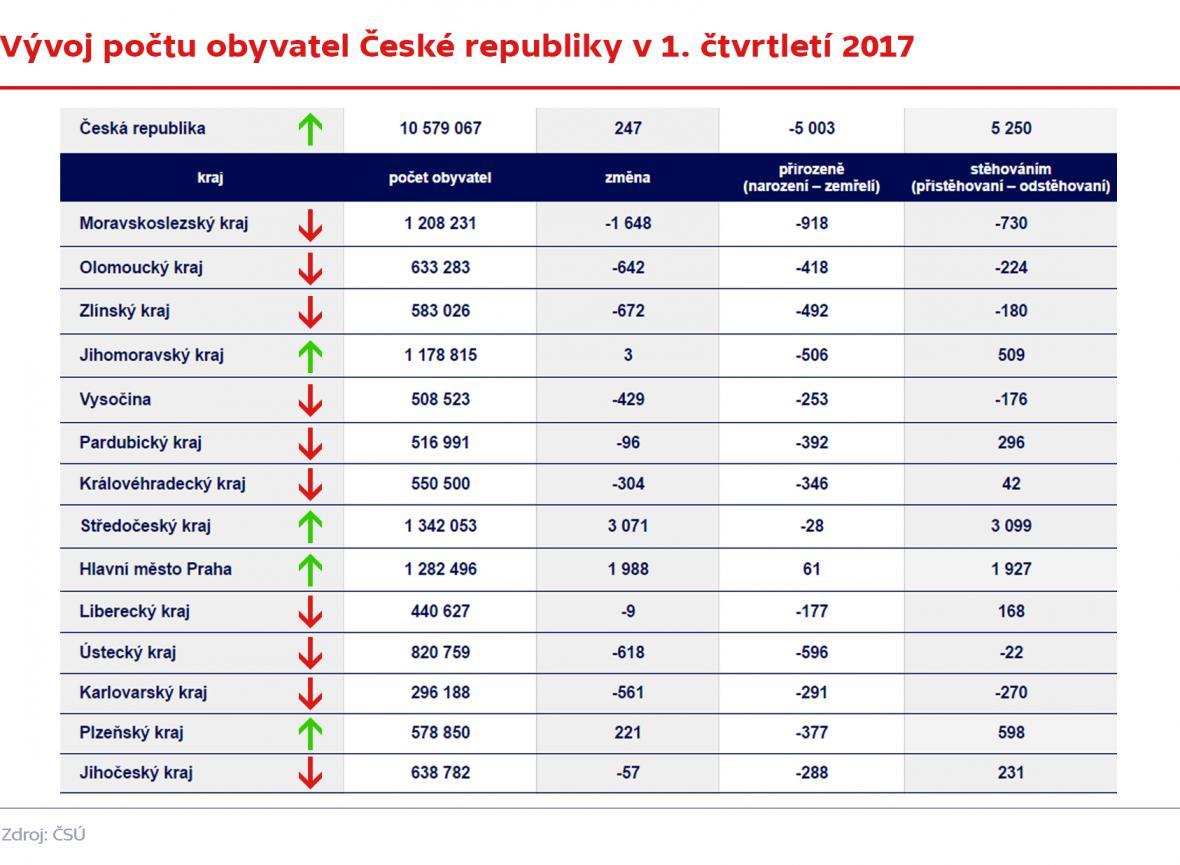 Vývoj počtu obyvatel České republiky v 1. čtvrtletí 2017