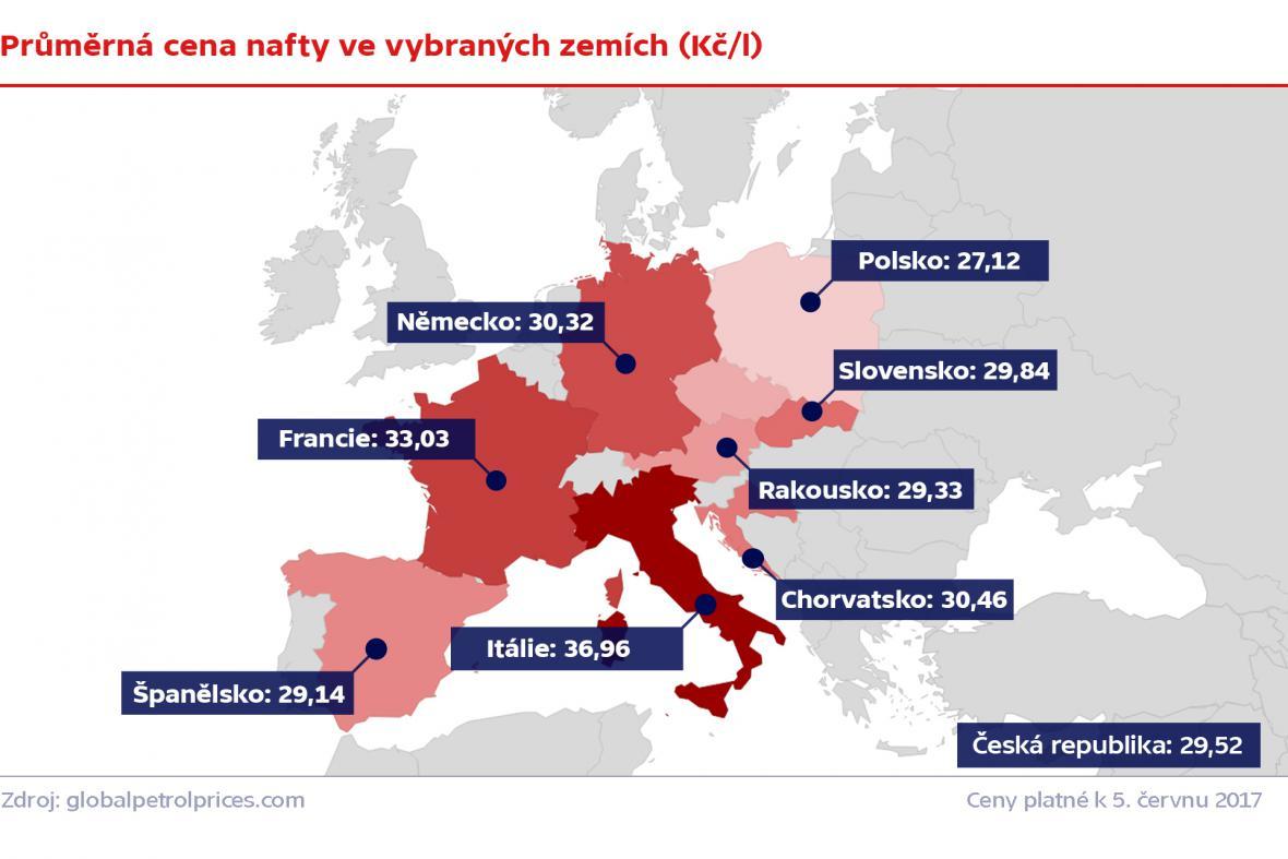 Průměrná cena nafty ve vybraných zemích (Kč/l)