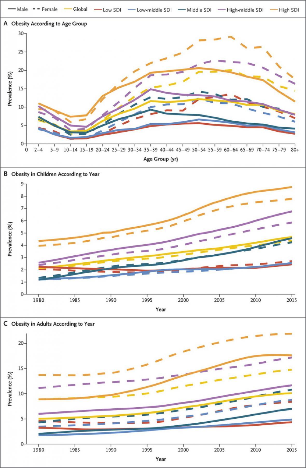 Data o obezitě