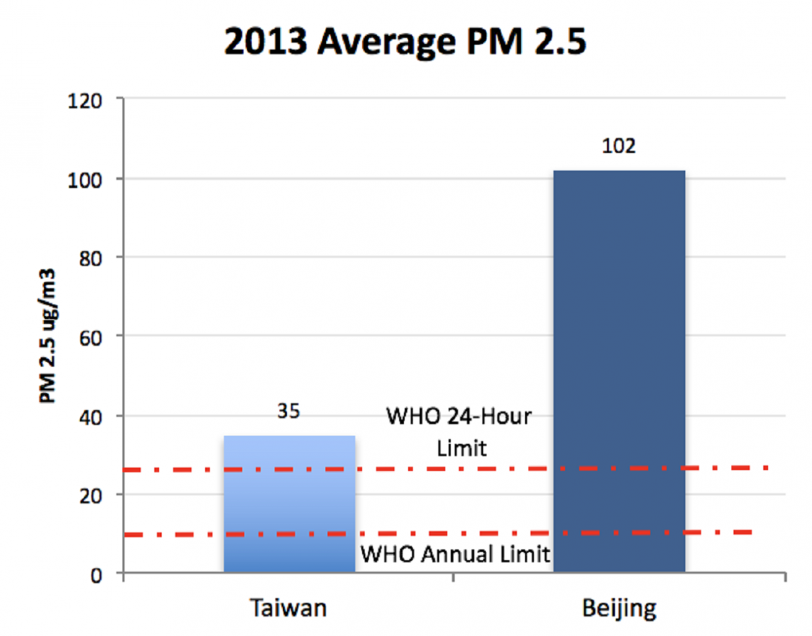 Znečištění vzduchu v Číně a na Tchaj-wanu