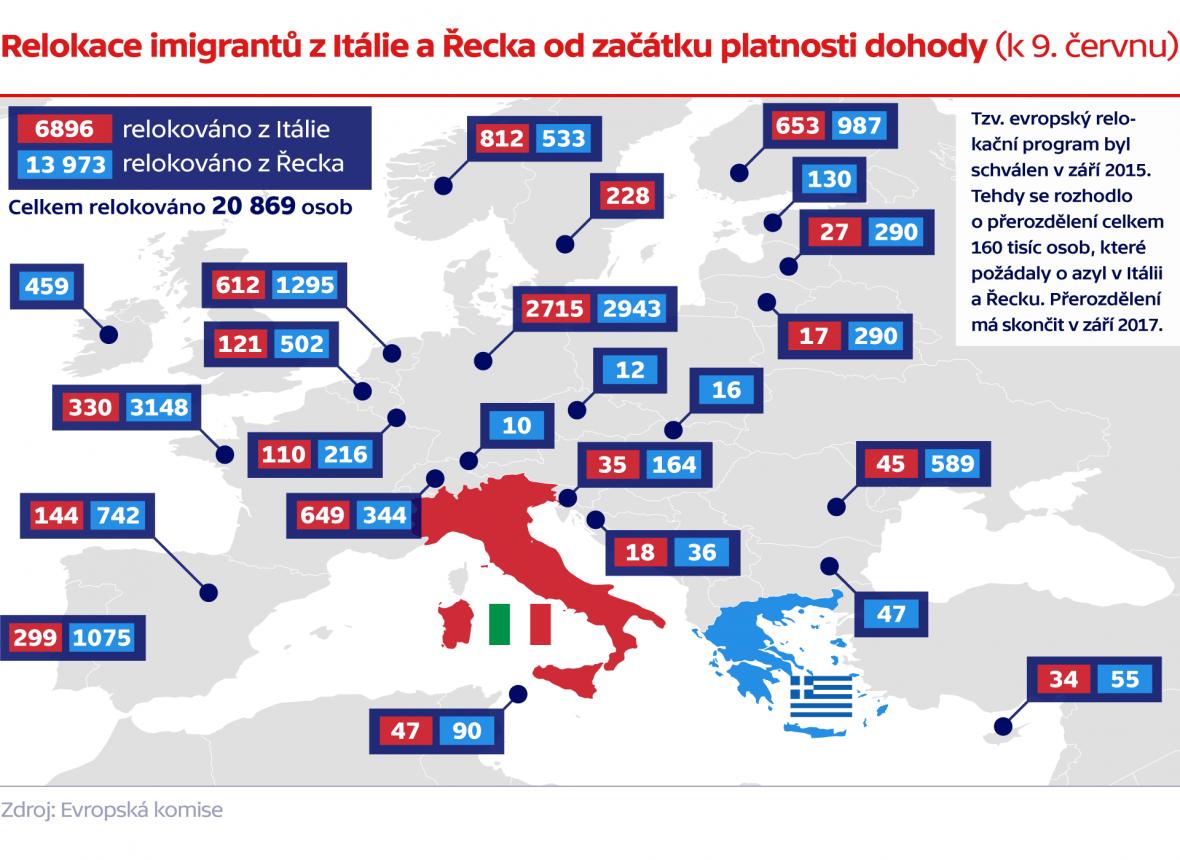 Relokace imigrantů z Itálie a Řecka od začátku platnosti dohody (k 9. červnu)