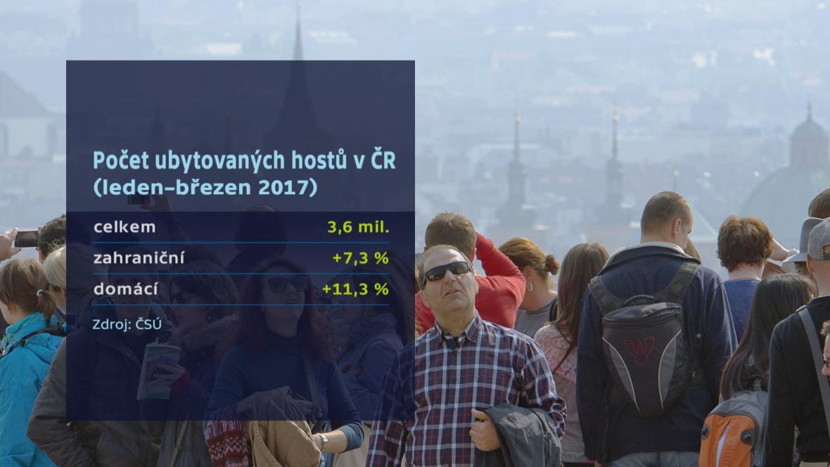Ubytovaných v ČR za první čtvrtletí 2017