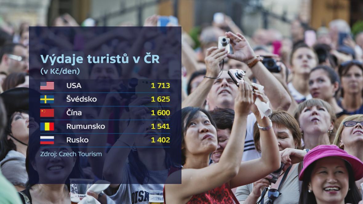 Výdaje turistů podle národnosti