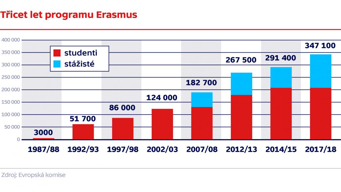 Třicet let programu Erasmus