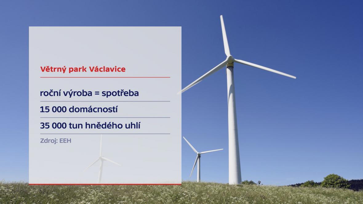 Větrná elektrárna Václavice
