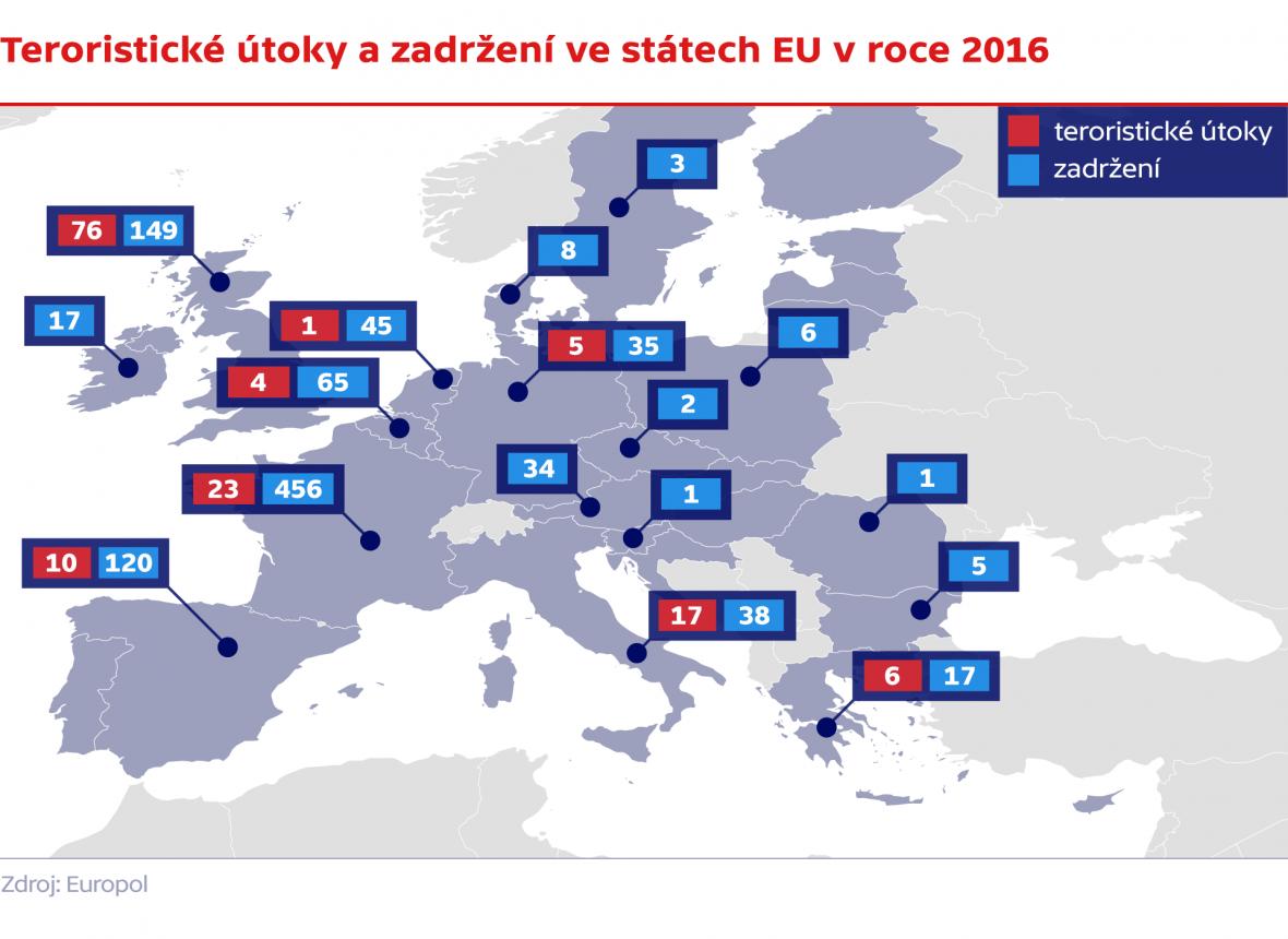 Teroristické útoky a zadržení ve státech EU v roce 2016