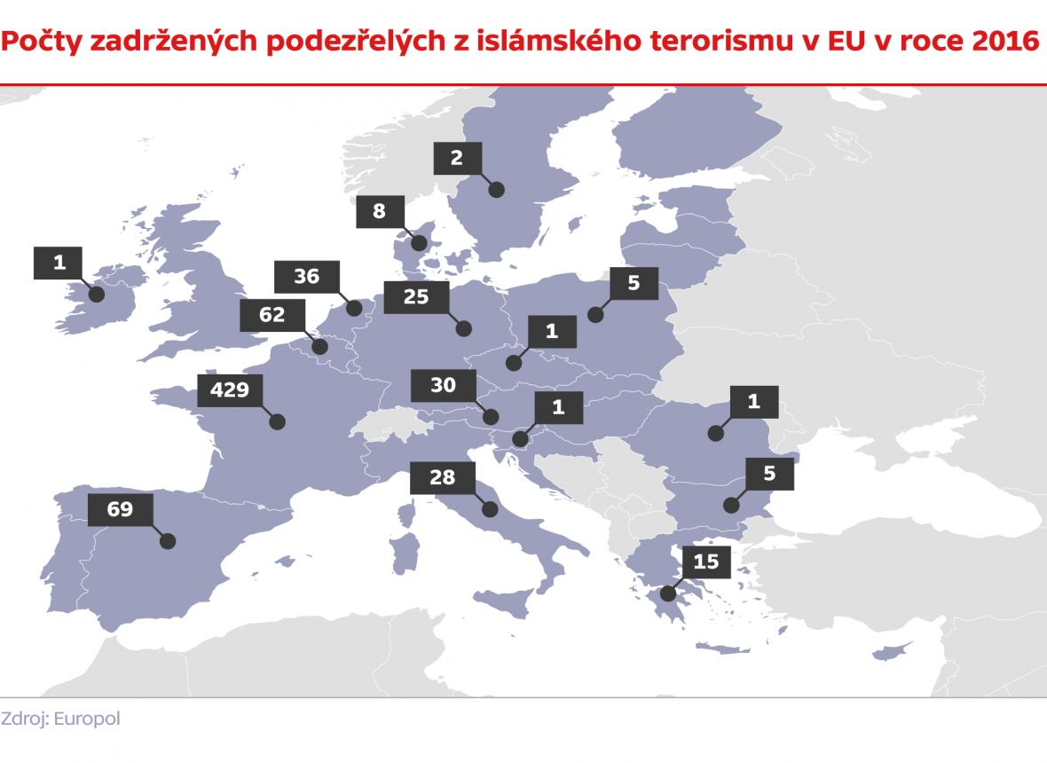 Počty zadržených kvůli podezření z islámského terorismu v EU v roce 2016