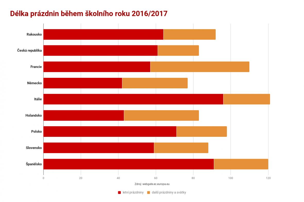 Délka prázdnin během školního roku 2016/2017 ve vybraných zemích
