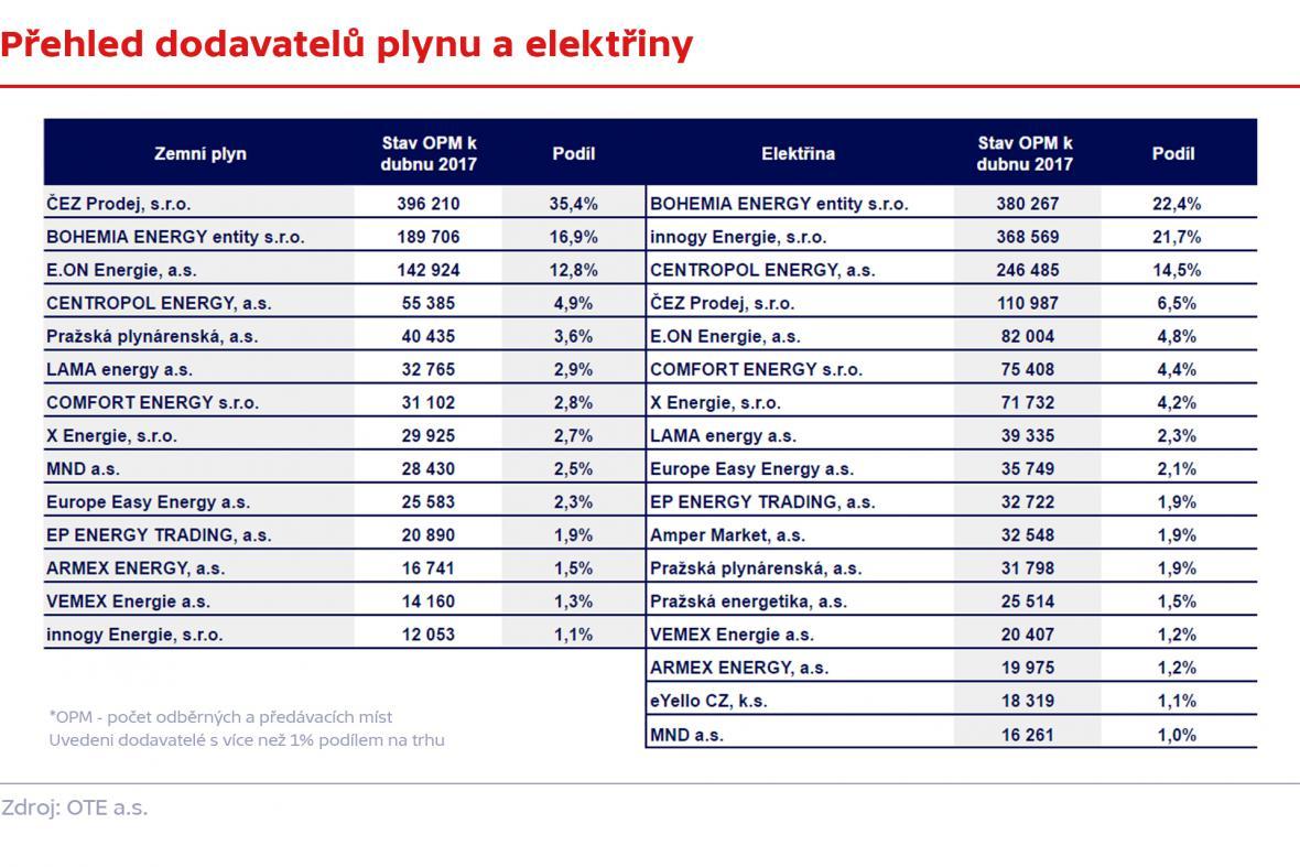 Přehled dodavatelů plynu a elektřiny podle jejich podílu na trhu