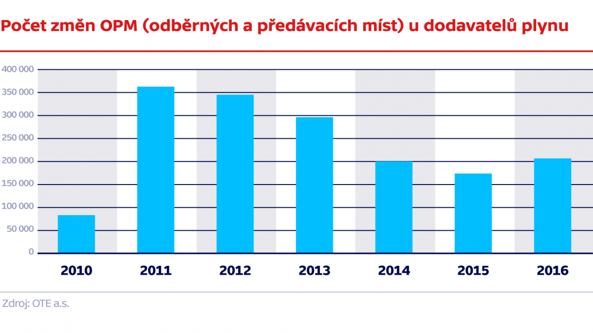 Počet změn OPM (odběrných a předávacích míst) u dodavatelů plynu
