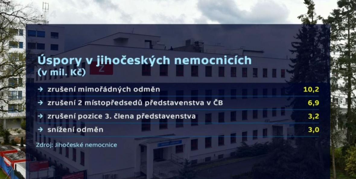 Úspory v jihočeských nemocnicích