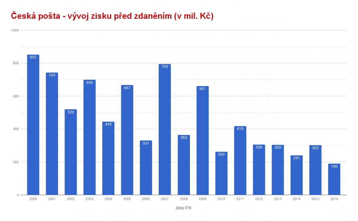 Vývoj zisku před zdaněním České pošty