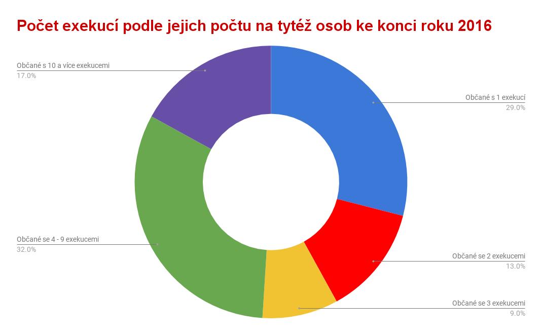 Počet exekucí podle jejich počtu na tytéž osoby