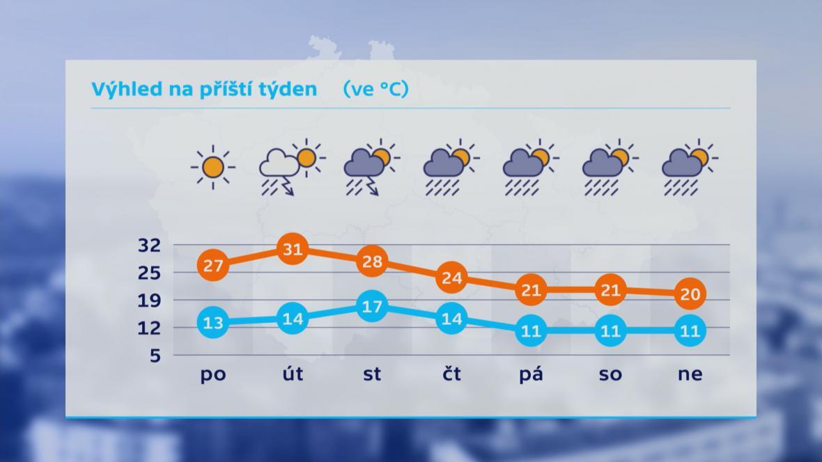 Počasí5
