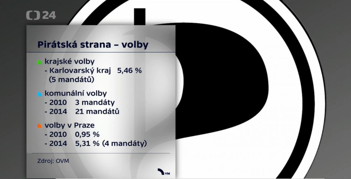 Volební výsledky Pirátů