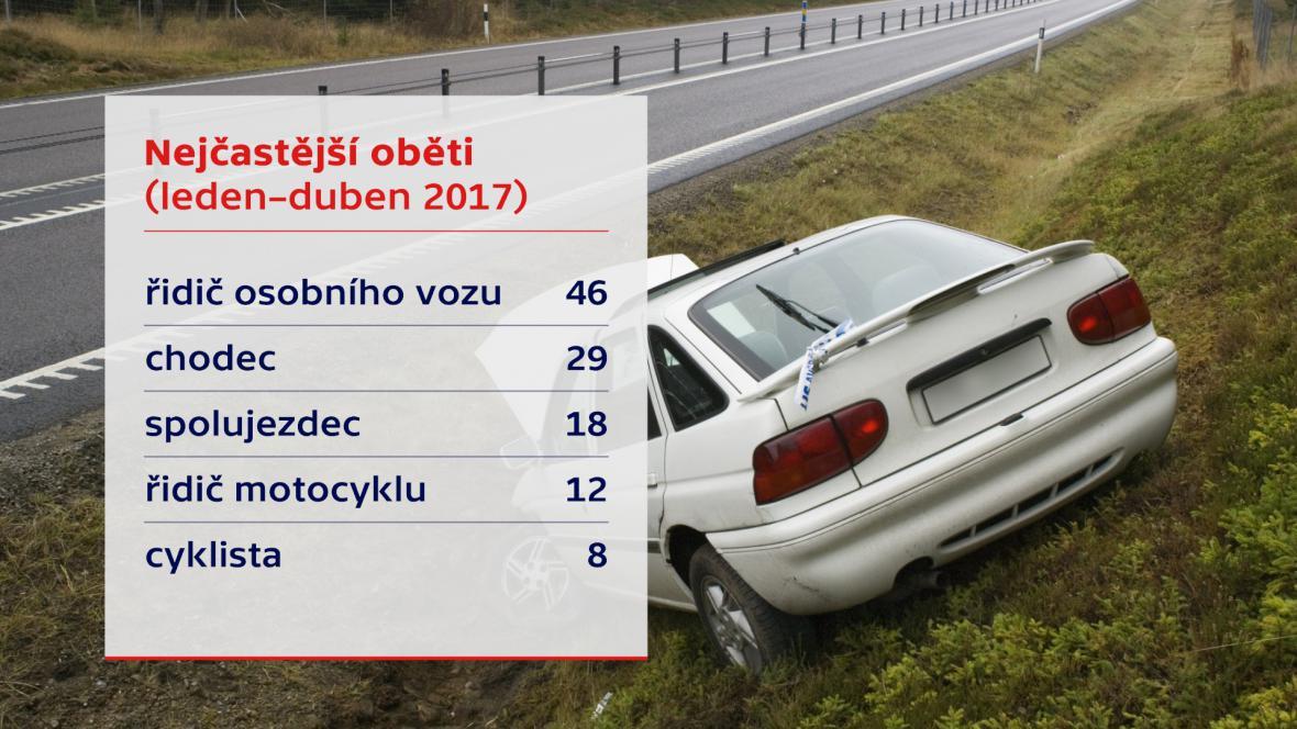 Nejčastější oběti nehod