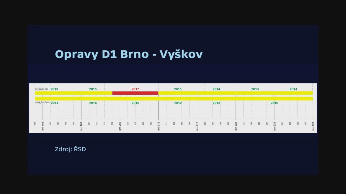 Opravy D1 Brno - Vyškov