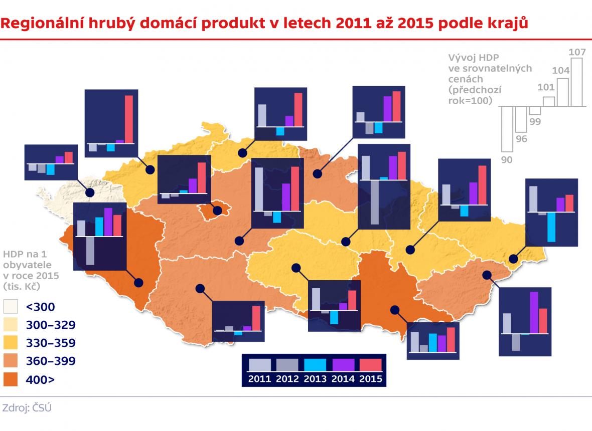 Regionální hrubý domácí produkt v letech 2011 až 2015 podle krajů