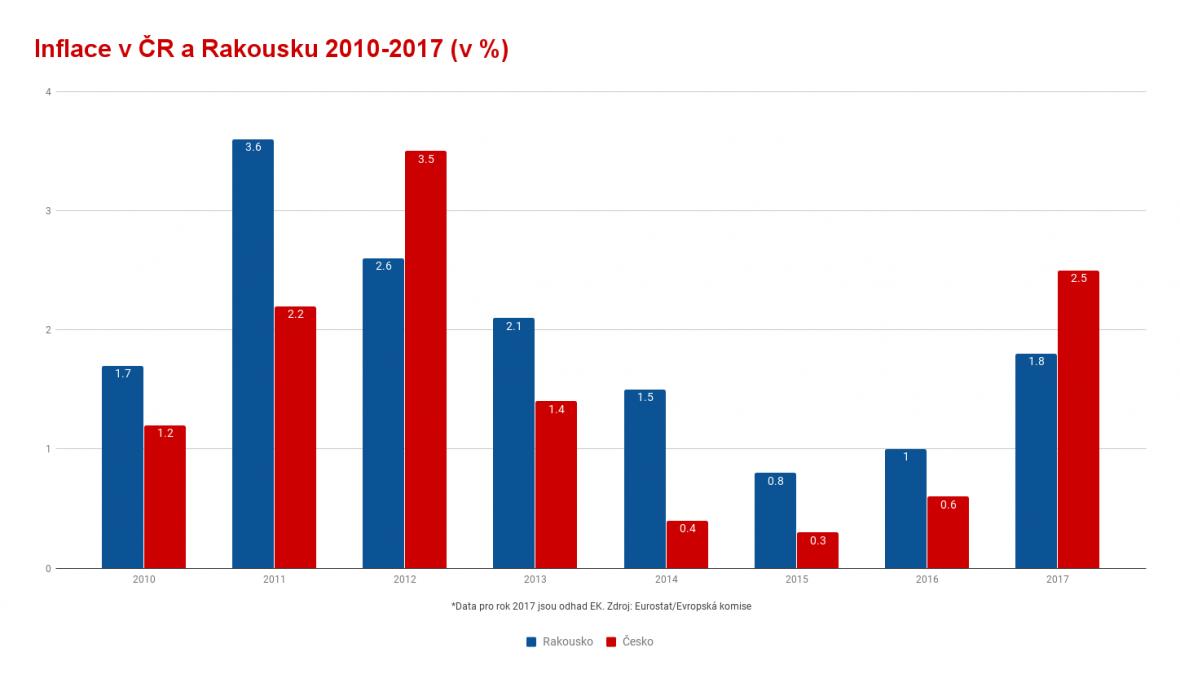 Inflace v ČR a Rakousku
