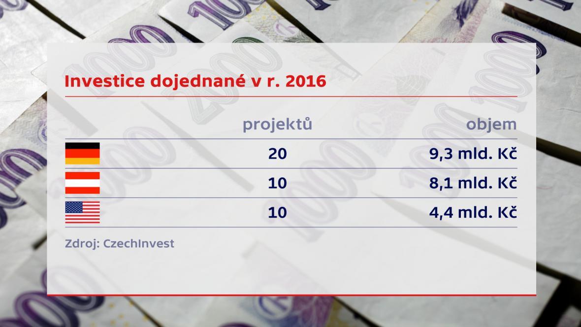 Rakouské investice
