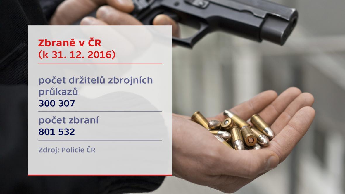 Zbraně v ČR
