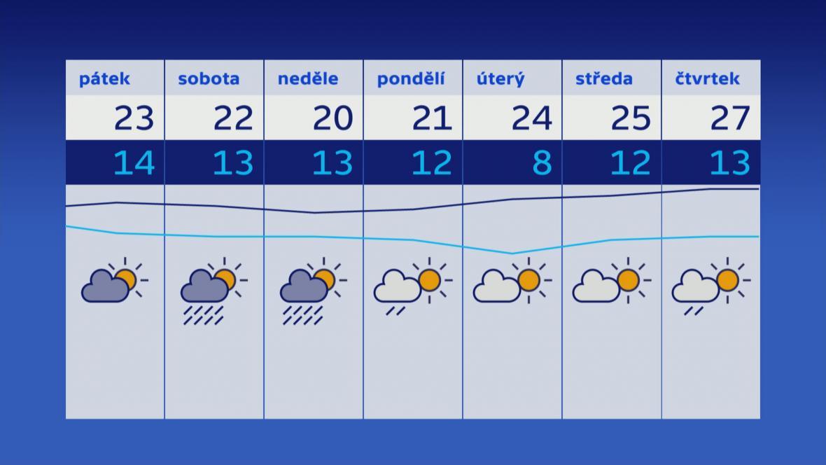 Počasí 5