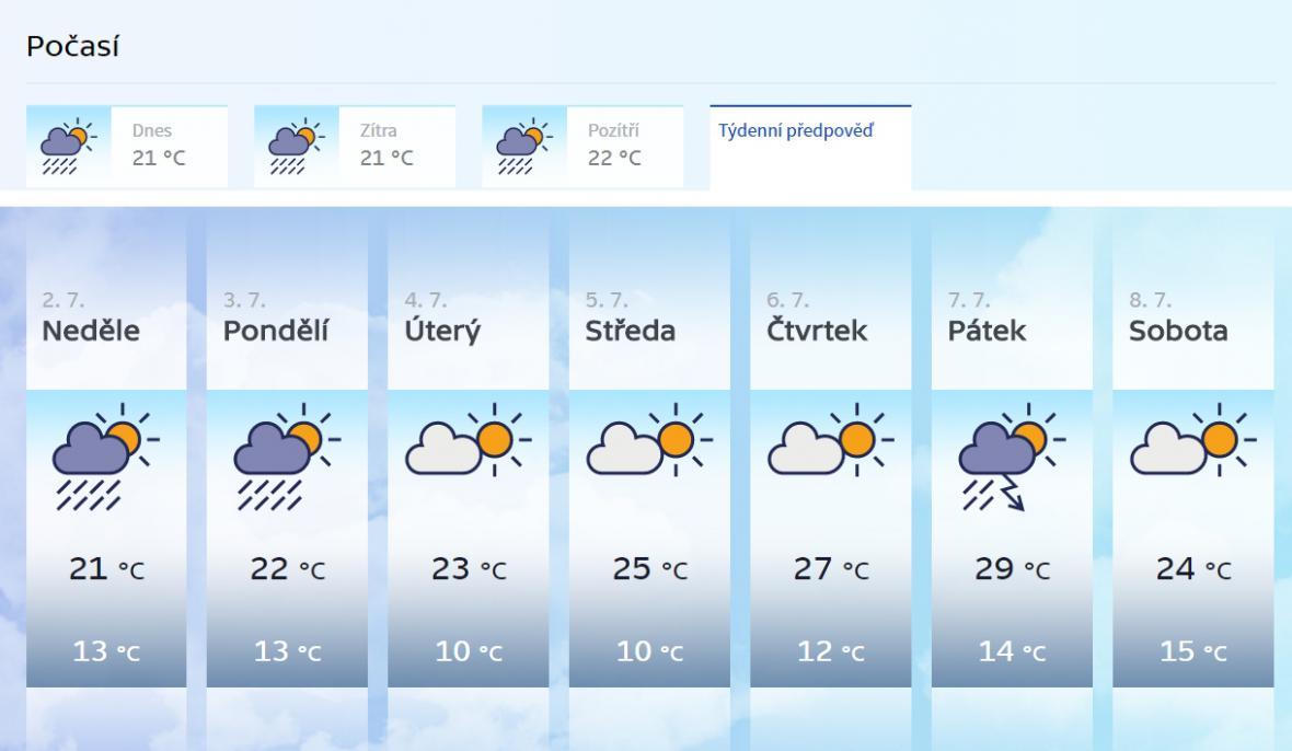 Výhled počasí pro příští týden