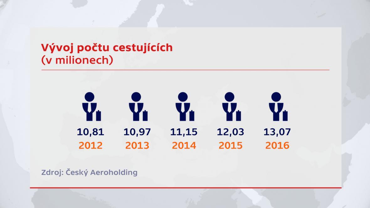 Počet cestujících v letadle