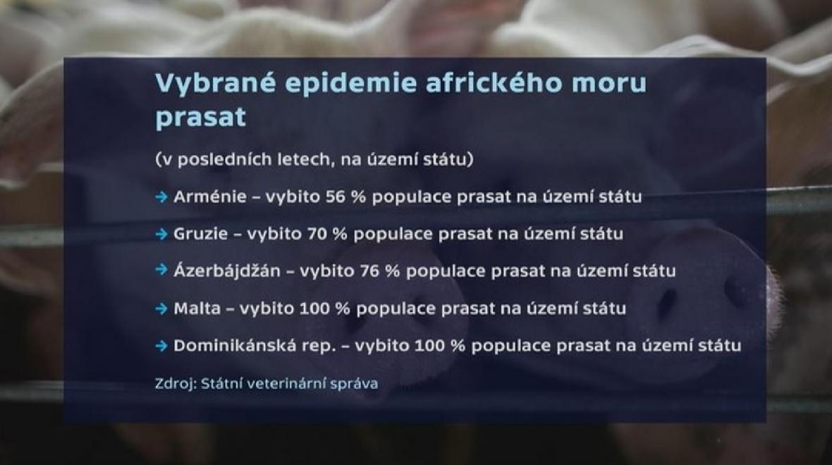 Vybrané epidemie afrického moru prasat