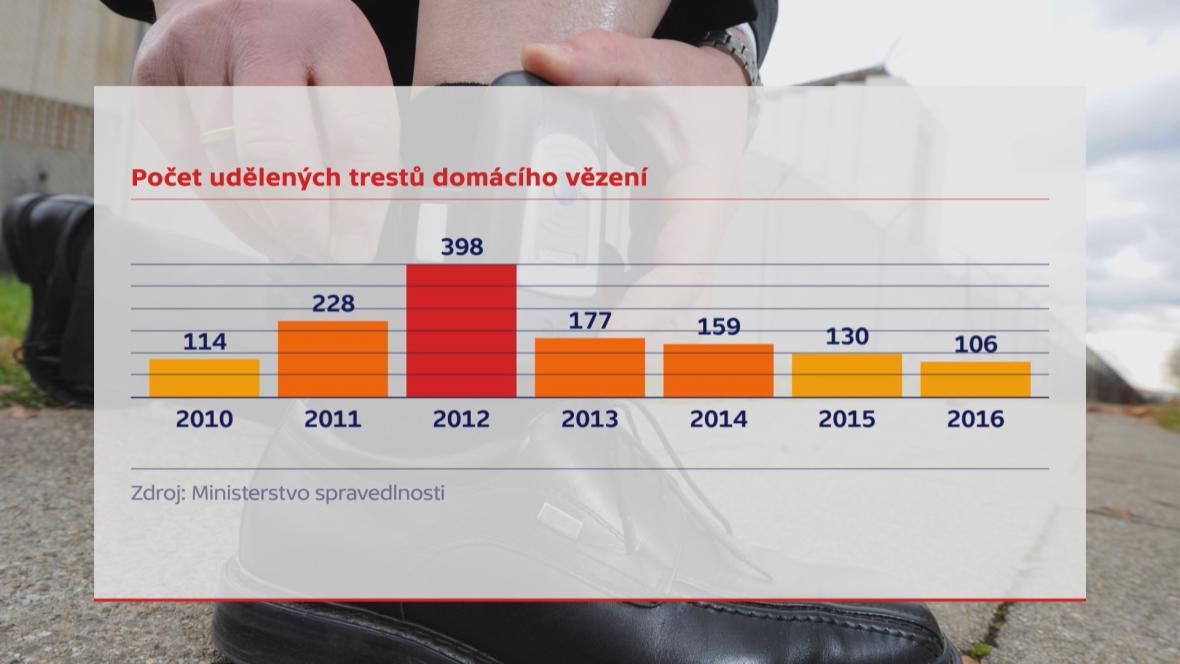 Počet udělených trestů domácího vězení