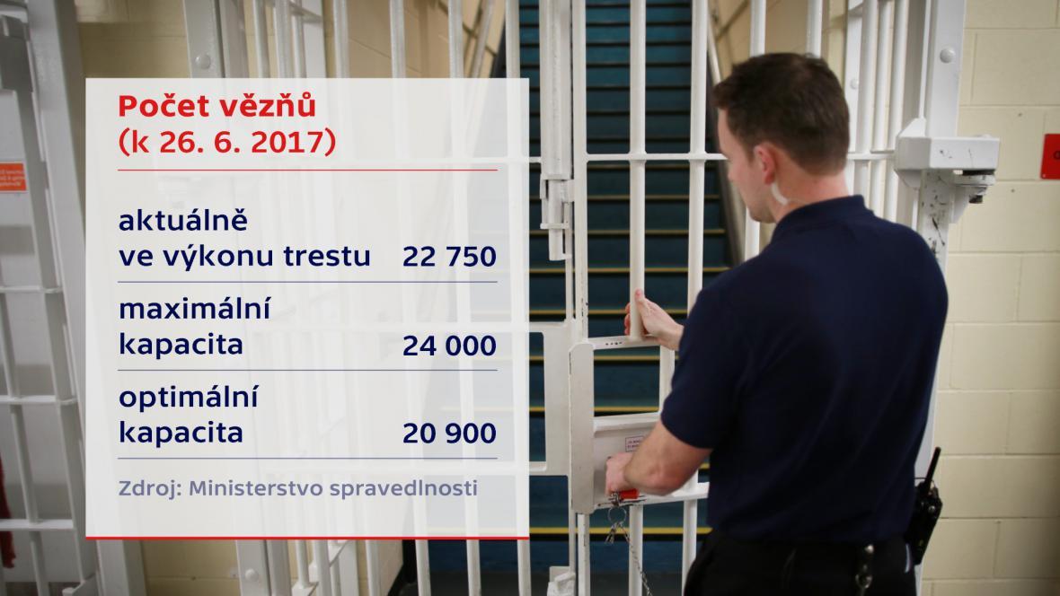 Počet vězňů