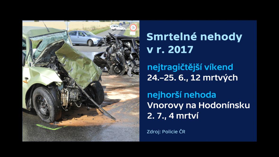 Smrtelné nehody v r. 2017