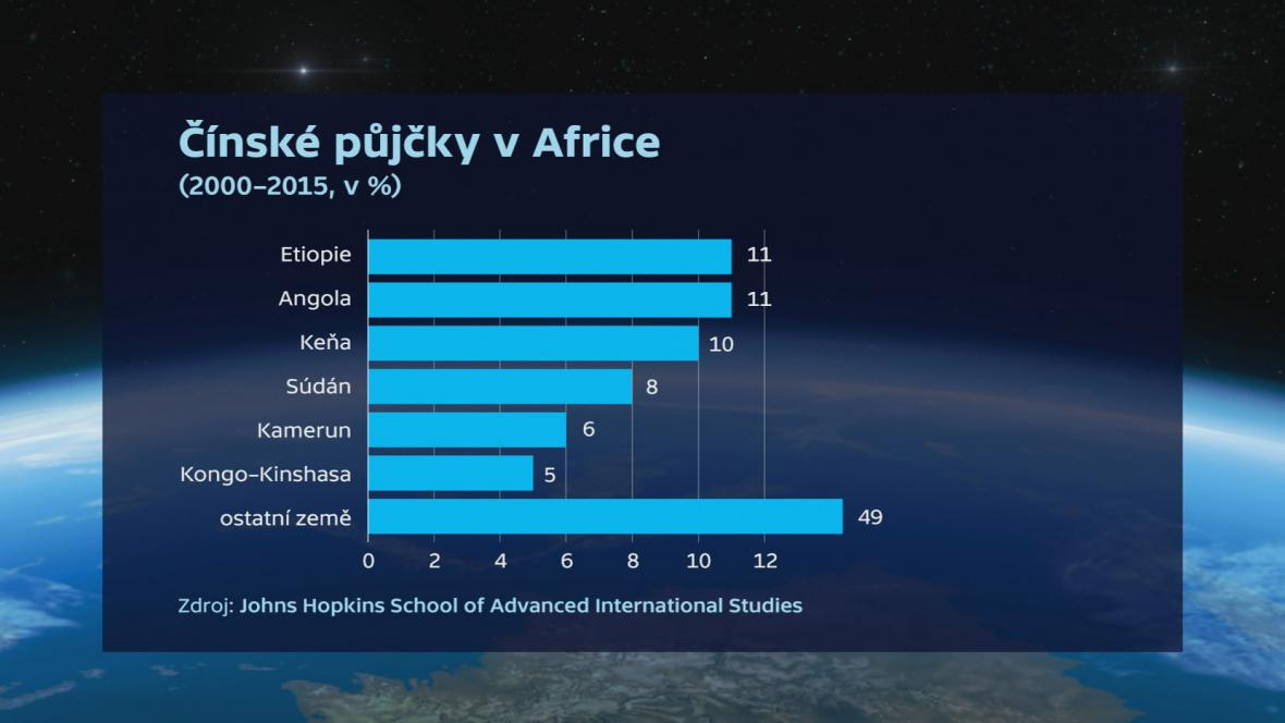 Čínské půjčky v Africe