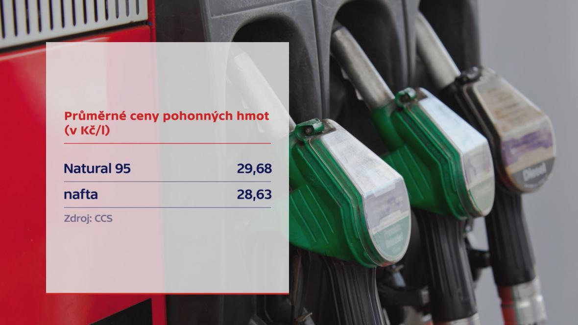 Ceny benzinu a nafty