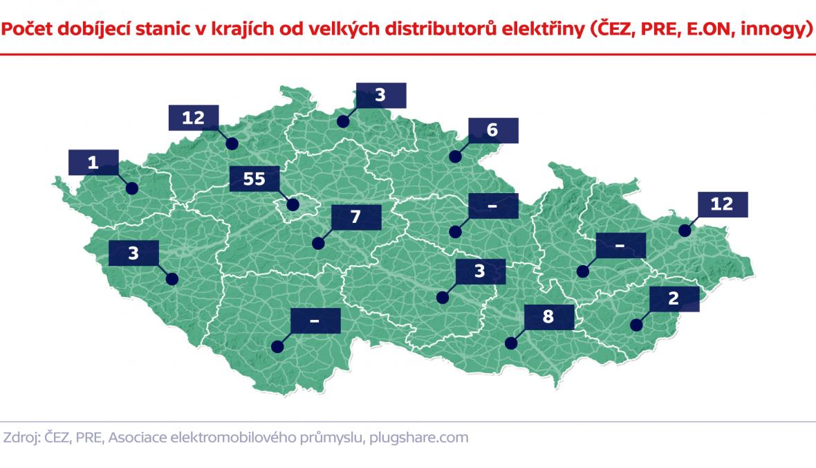 Počet dobíjecí stanic v krajích od velkých distributorů elektřiny (ČEZ, PRE, E.ON, innogy)