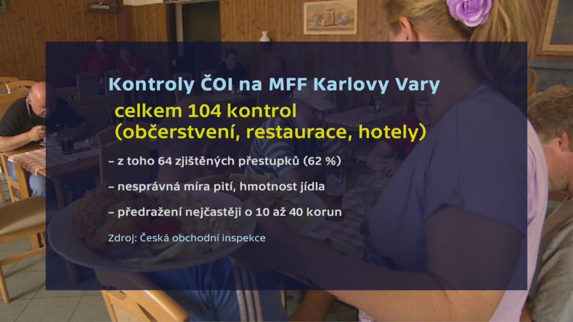 Kontroly ČOI na 52. MFF Karlovy Vary