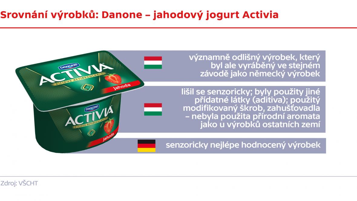 Srovnání výrobků: Danone – jahodový jogurt Activia