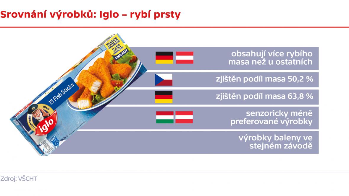 Srovnání výrobků: Iglo – rybí prsty