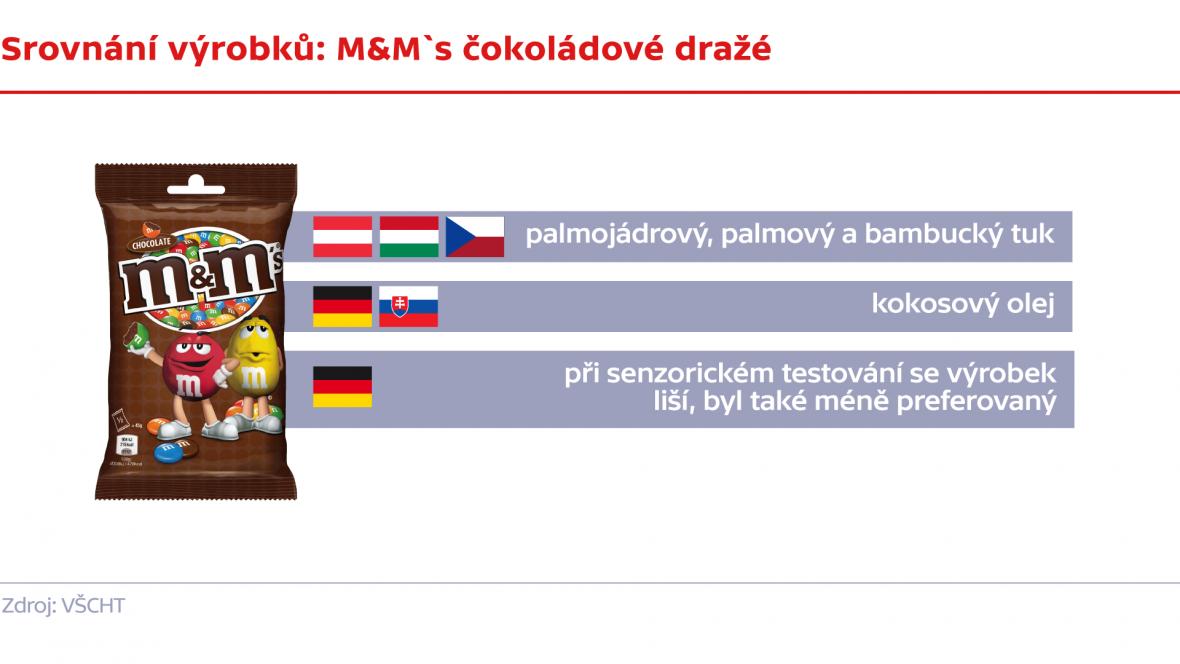 Srovnání výrobků: M&M`s čokoládové dražé