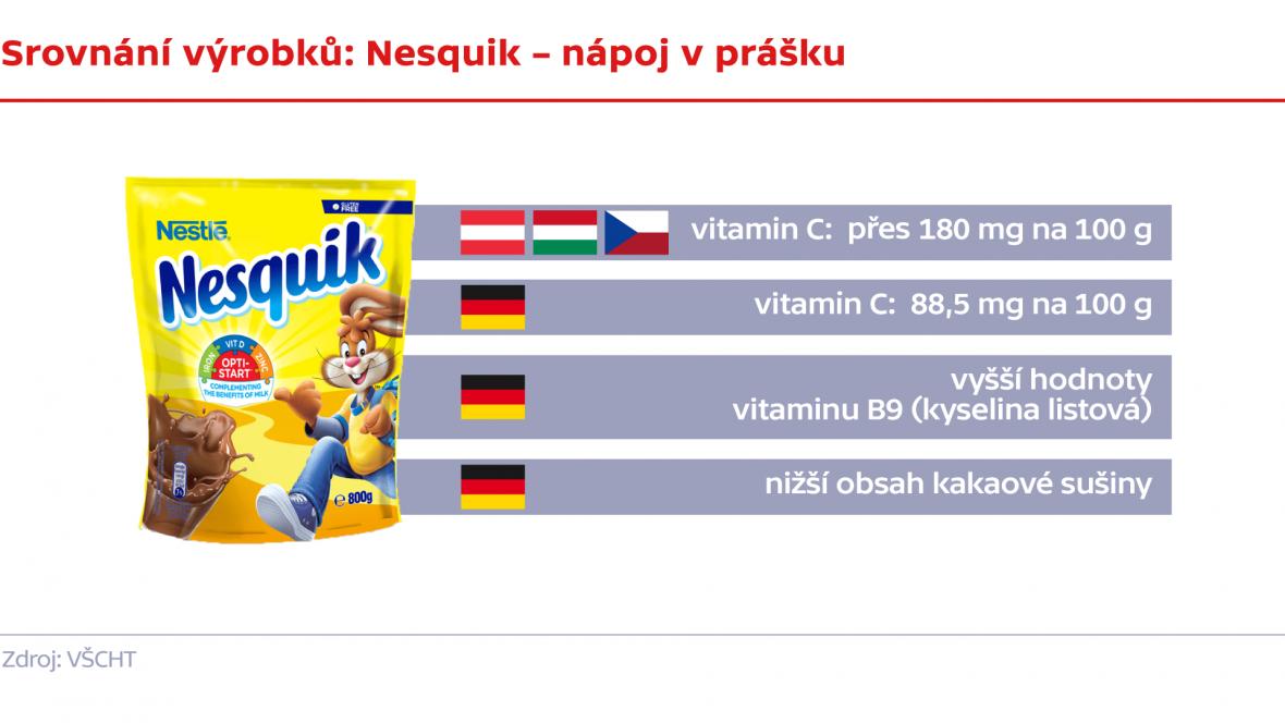 Srovnání výrobků: Nesquik – nápoj v prášku
