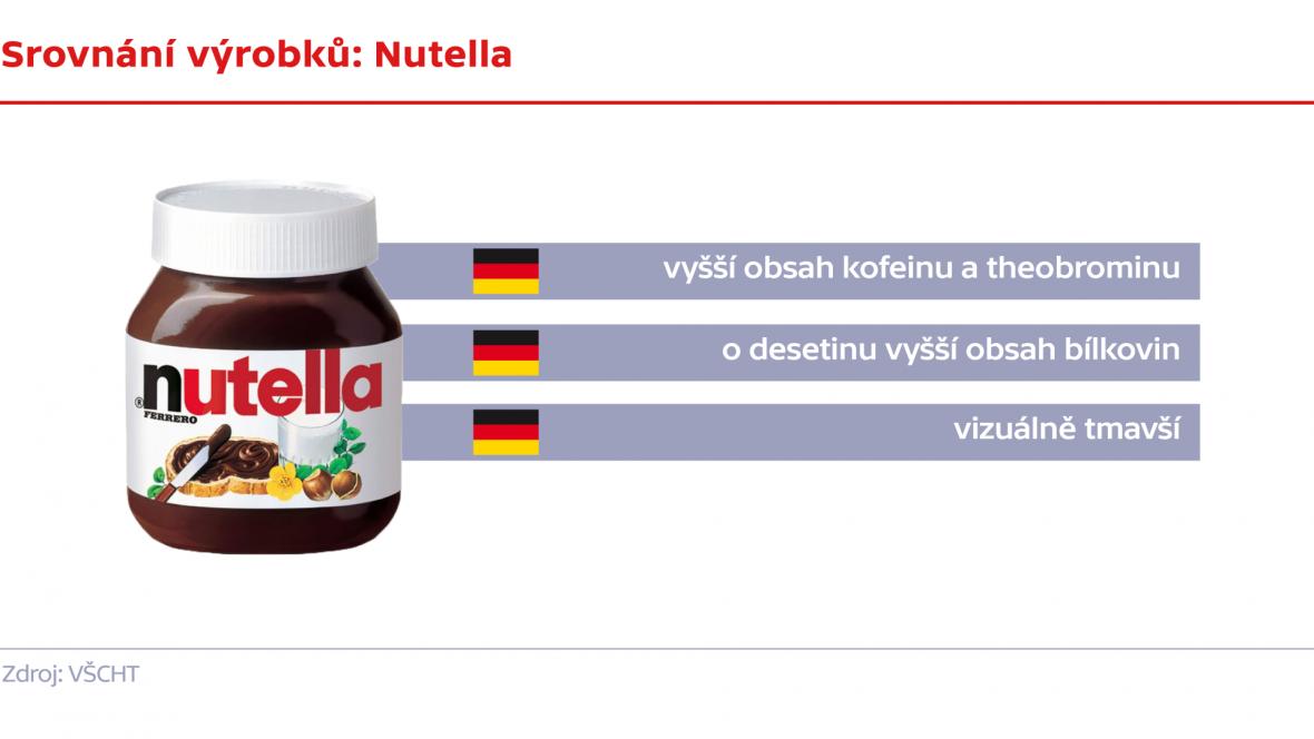 Srovnání výrobků: Nutella