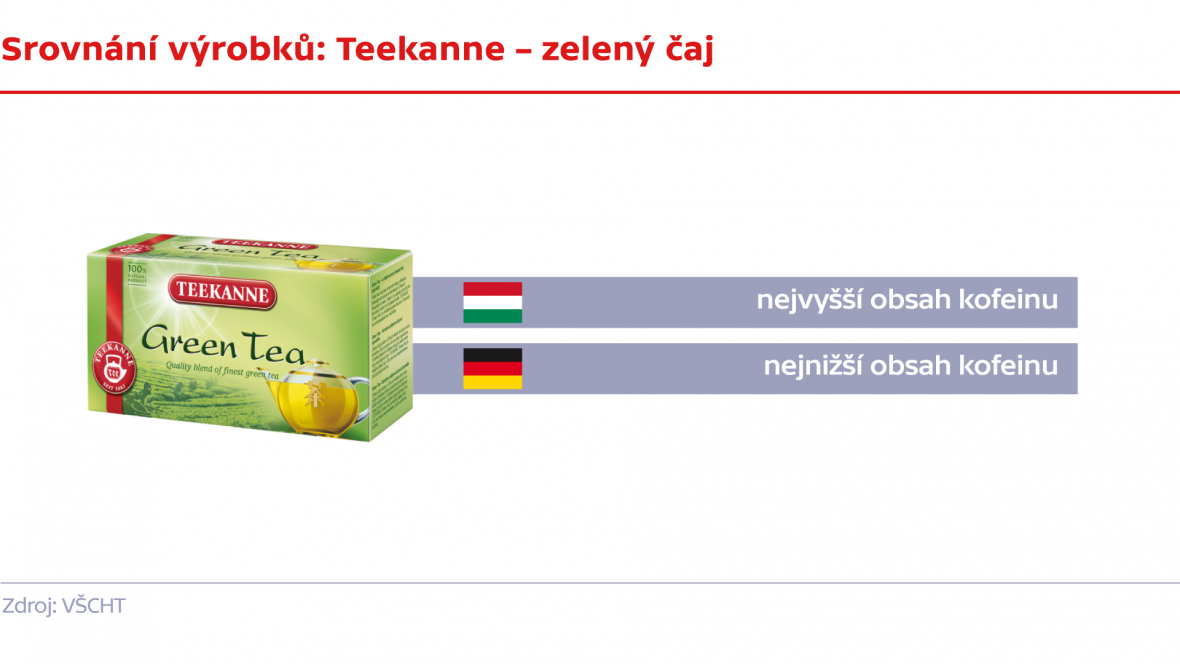 Srovnání výrobků: Teekanne – zelený čaj