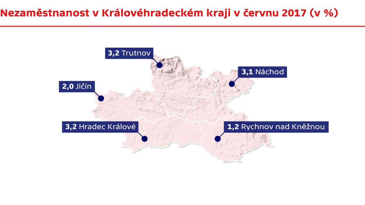 Nezaměstnanost v Královéhradecký kraji v červnu 2017
