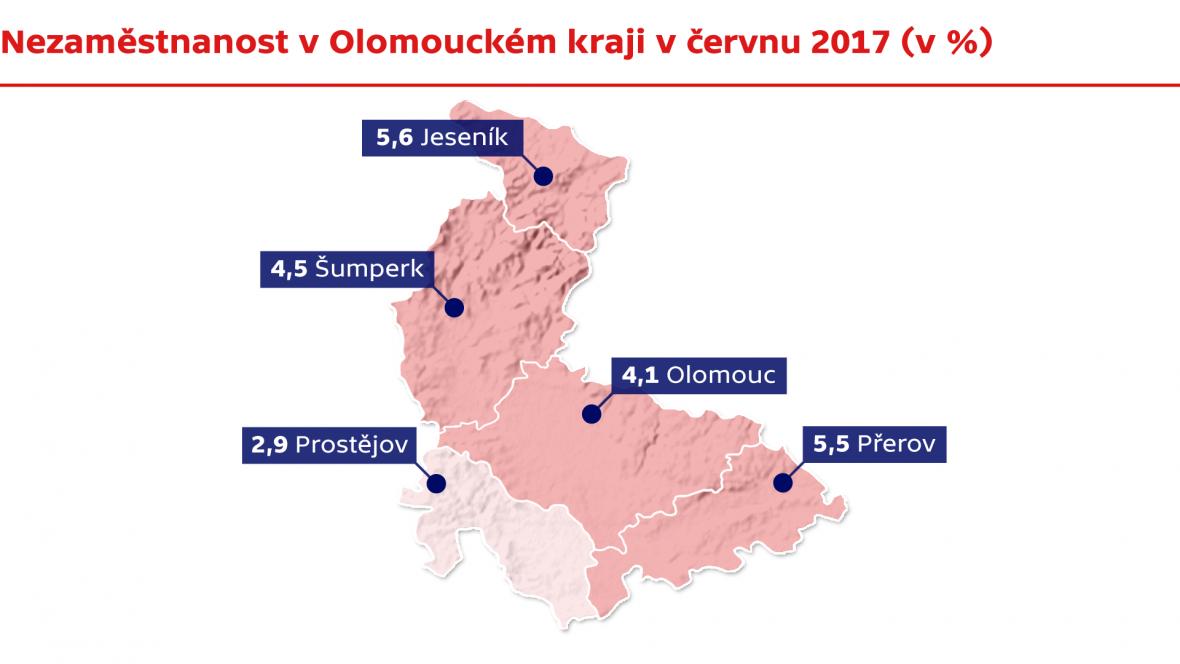 Nezaměstnanost v Olomouckém kraji v červnu 2017