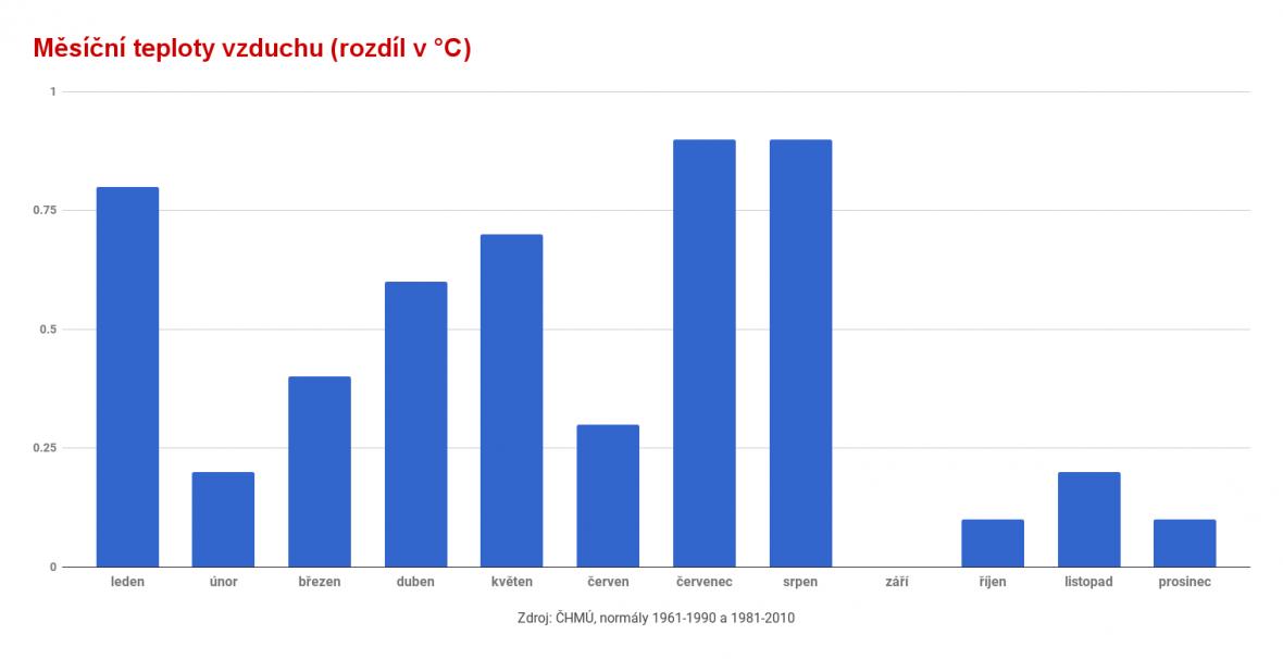 Rozdíl normálu měsíční teploty vzduchu pro období 1981-2010 a 1961-1990