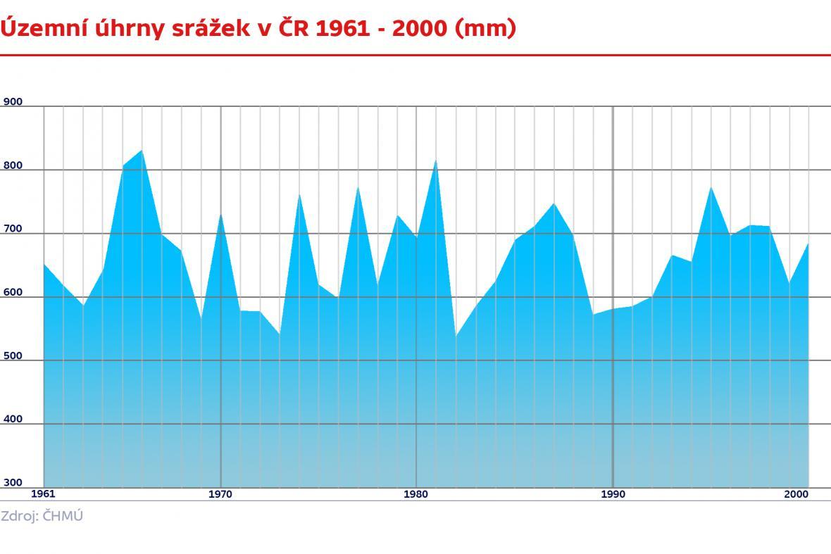 Územní úhrny srážek  1961 - 2000