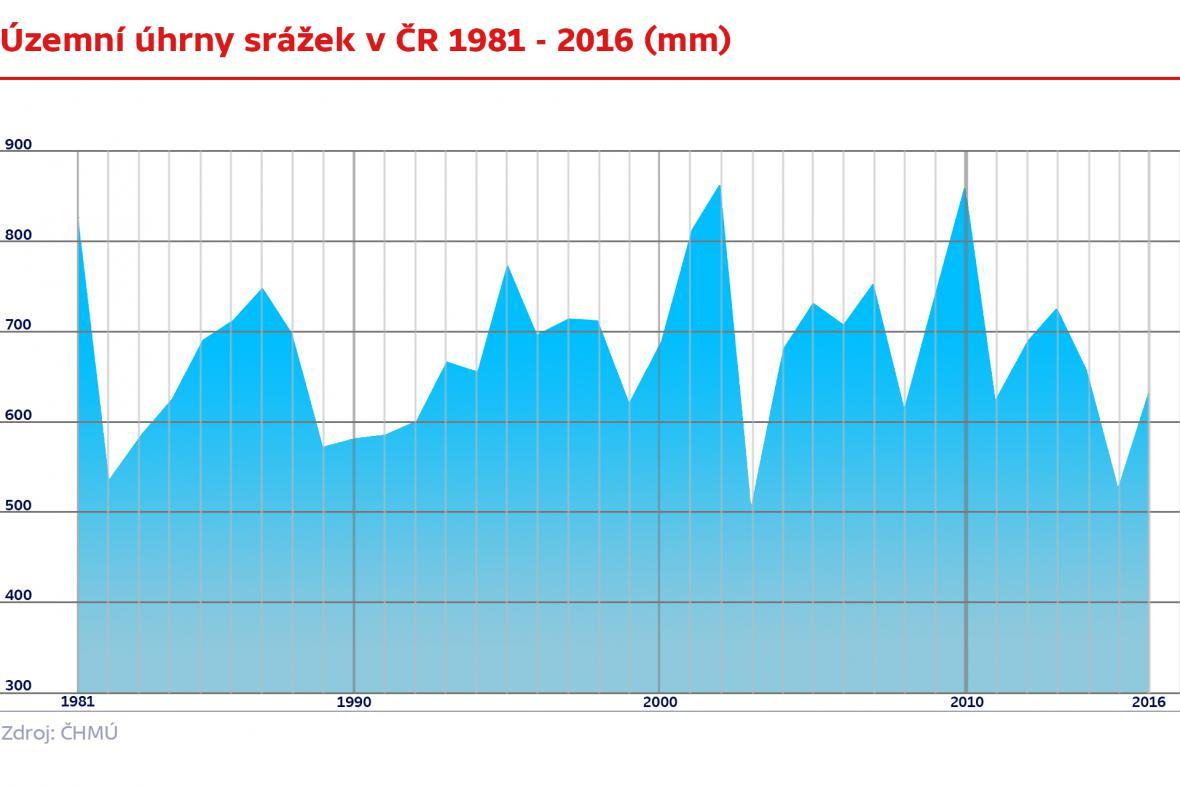 Územní úhrny srážek  1981 - 2016