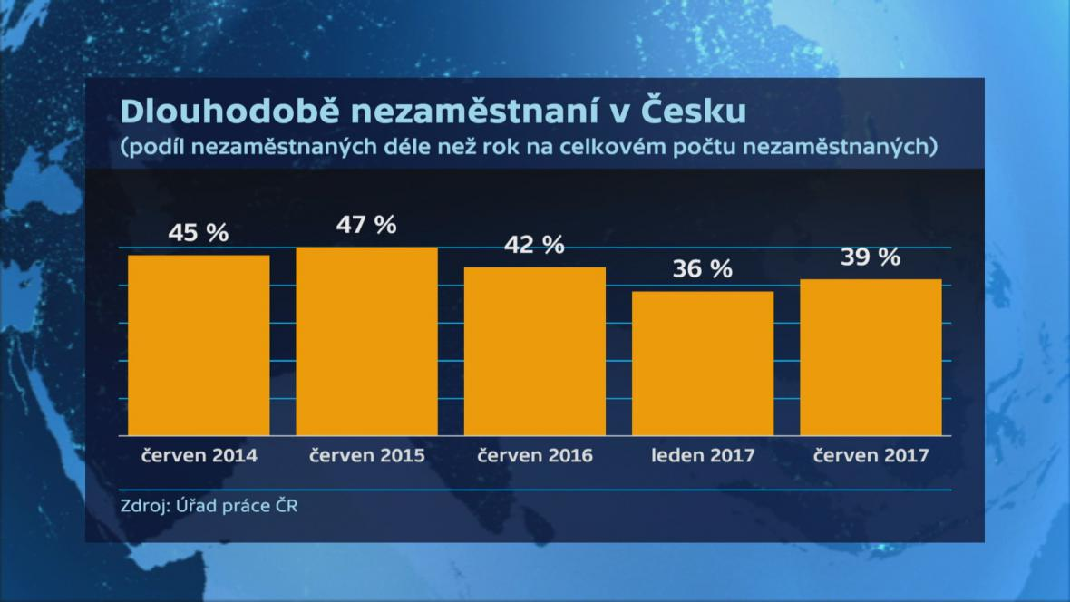 Dlouhodobá nezaměstnanost v Česku