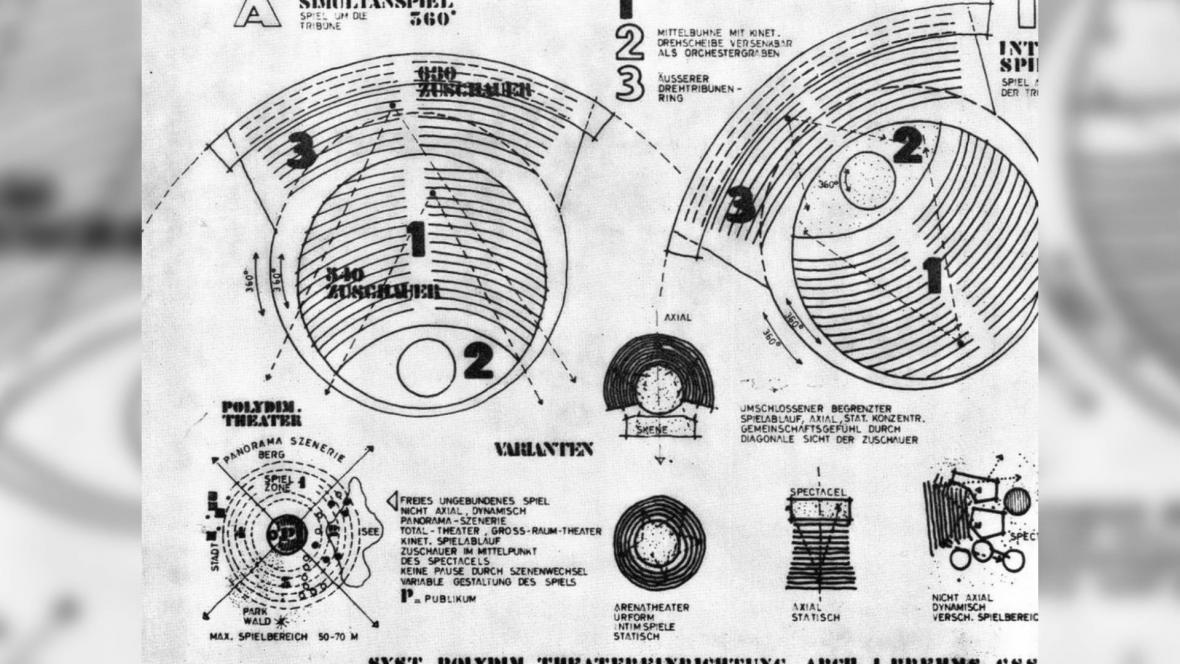 Brehmsův návrh polydimenzionálního otáčivého hlediště